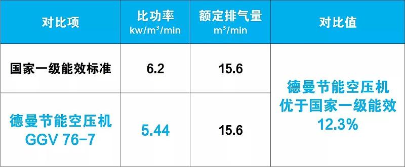 德曼节能空压机优于国家一级能效12.3%