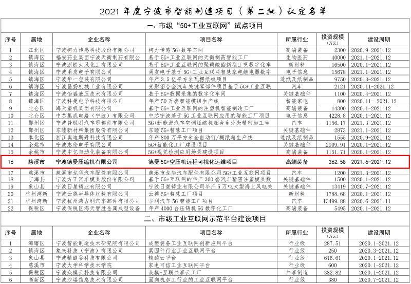 2021年度宁波市智能制造项目(第二批)认定名单