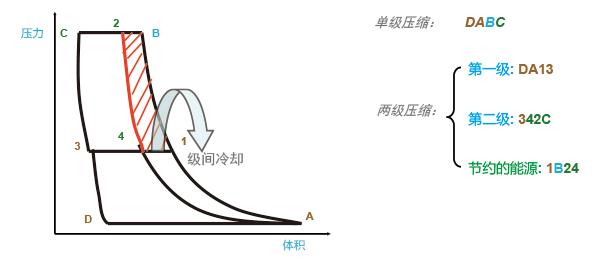 两级压缩节能图示