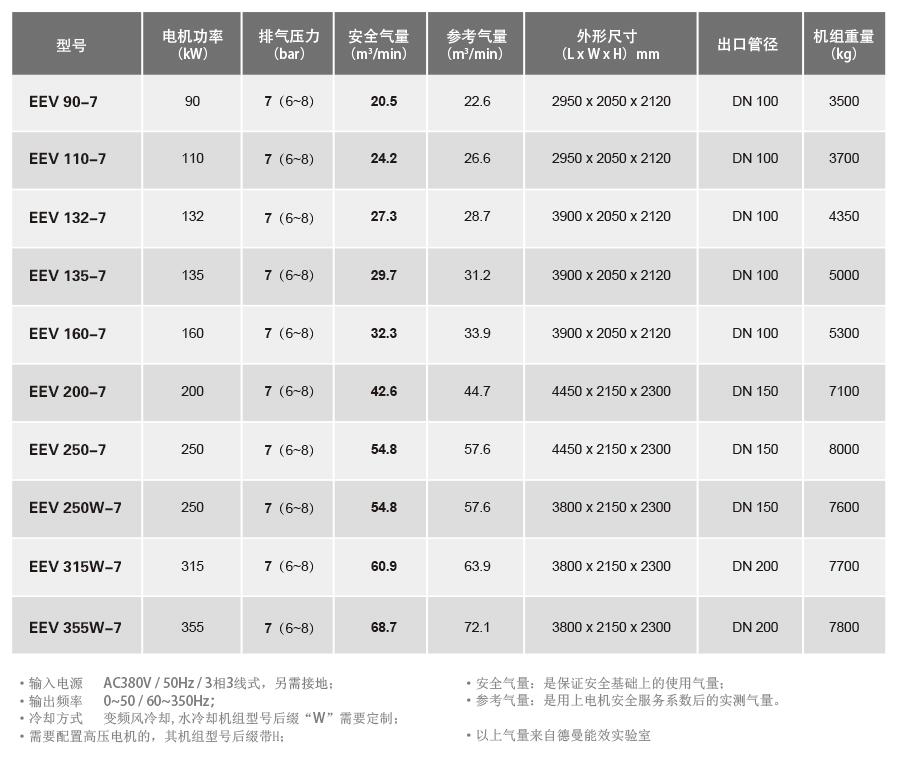 EEV90~355(6-8bar)技术参数
