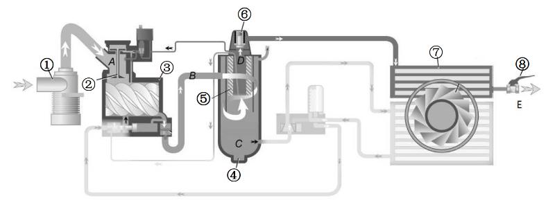 德曼压缩机空气循环图