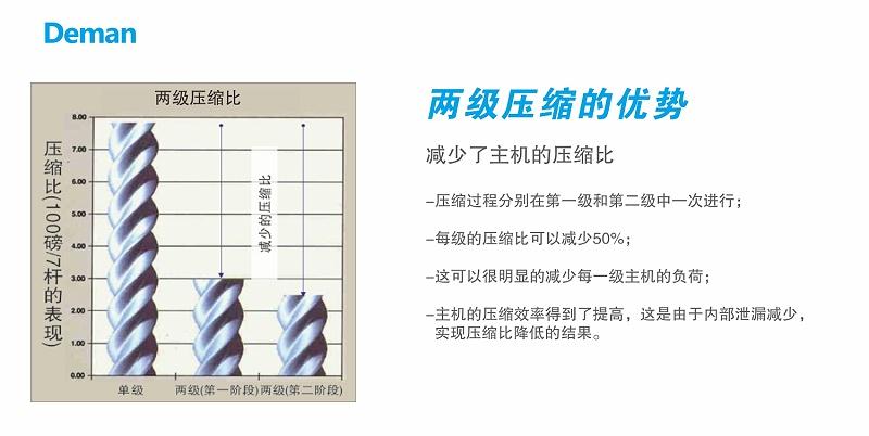 德曼双级螺杆空压机两级压缩优势